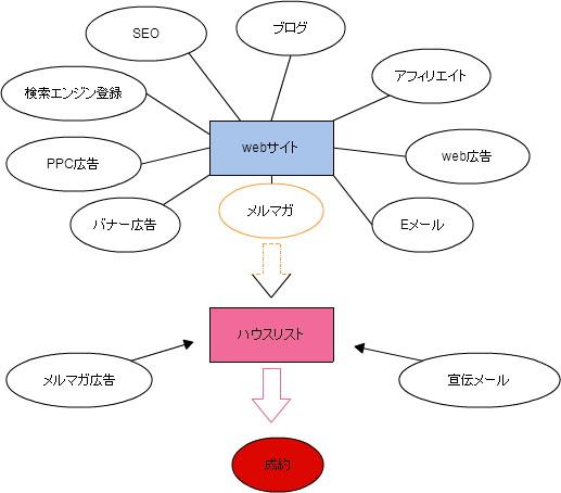 アゴラモデル