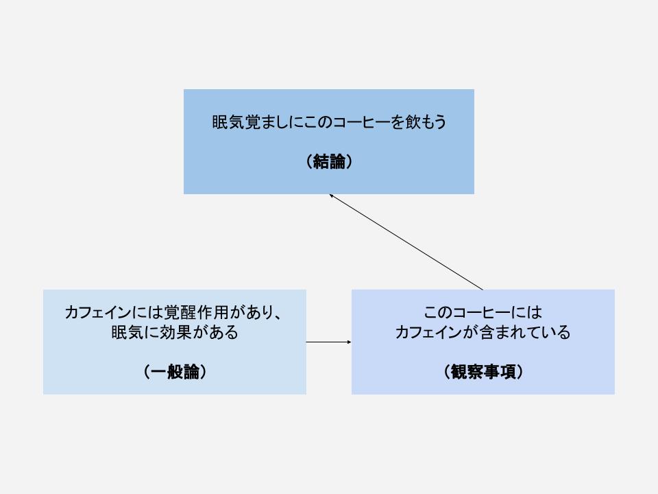 演繹法 (2)